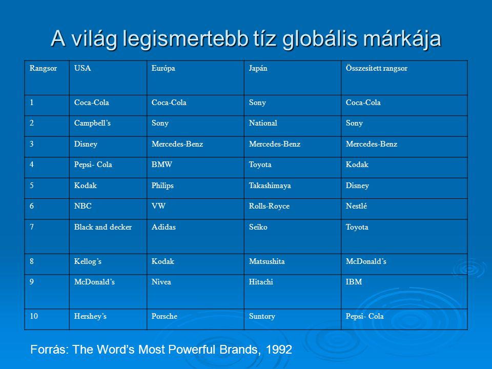 A világ legismertebb tíz globális márkája RangsorUSAEurópaJapánÖsszesített rangsor 1Coca-Cola SonyCoca-Cola 2Campbell'sSonyNationalSony 3DisneyMercede