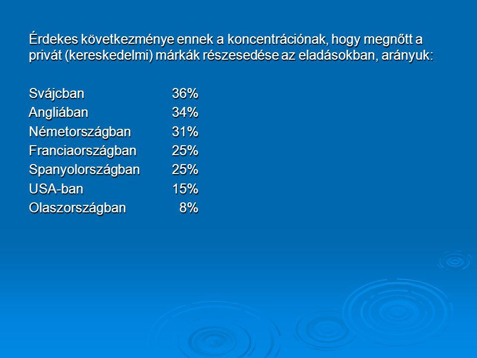 Érdekes következménye ennek a koncentrációnak, hogy megnőtt a privát (kereskedelmi) márkák részesedése az eladásokban, arányuk: Svájcban 36% Angliában