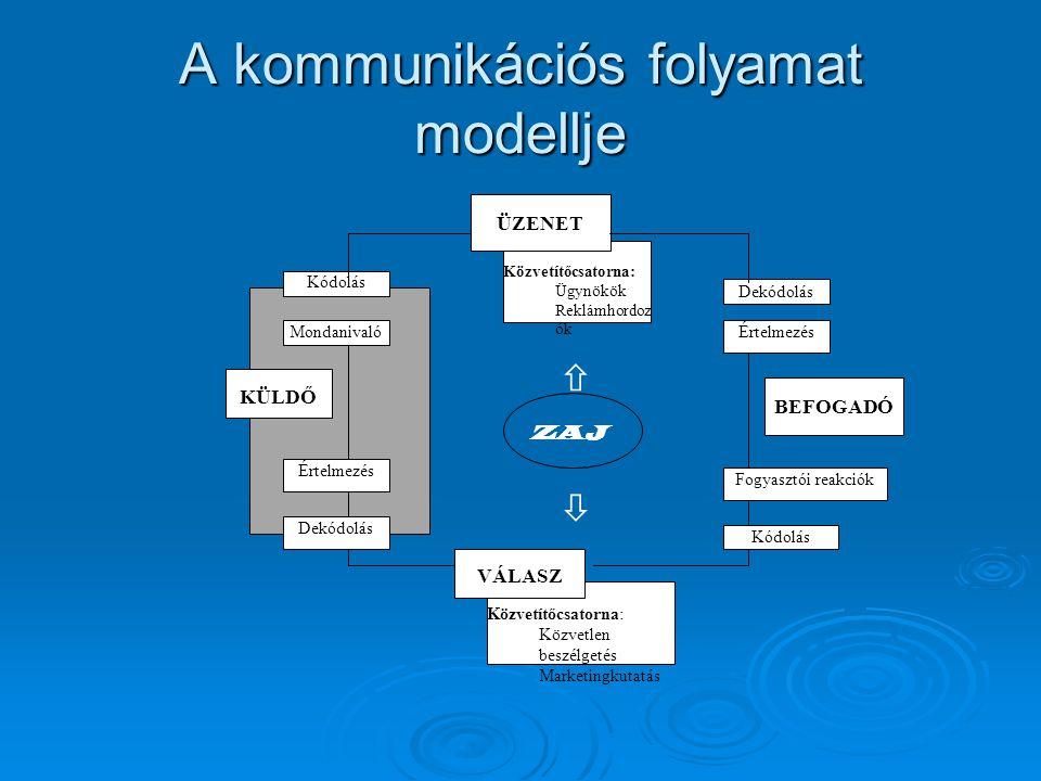 A kommunikációs folyamat modellje Közvetítőcsatorna: Ügynökök Reklámhordoz ók Közvetítőcsatorna: Közvetlen beszélgetés Marketingkutatás ÜZENET BEFOGADÓ VÁLASZ Dekódolás Értelmezés Fogyasztói reakciók Kódolás Dekódolás Értelmezés Mondanivaló Kódolás ZAJ   KÜLDŐ