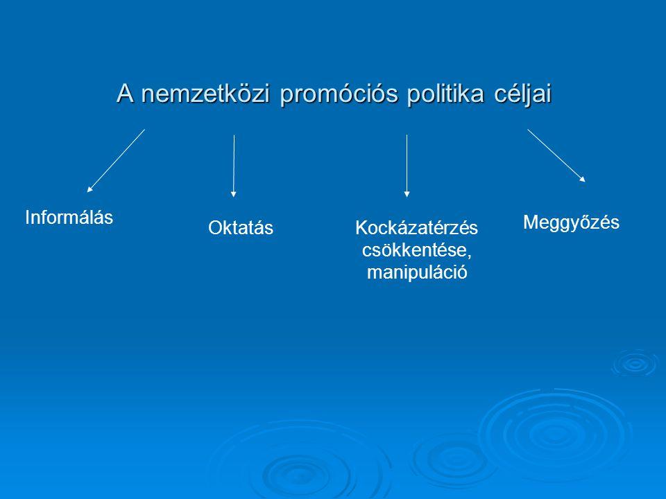 A nemzetközi promóciós politika céljai Informálás OktatásKockázatérzés csökkentése, manipuláció Meggyőzés