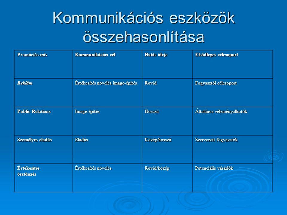 Kommunikációs eszközök összehasonlítása Promóciós-mix Kommunikációs cél Hatás ideje Elsődleges célcsoport Reklám Értékesítés növelés image-építés Rövi