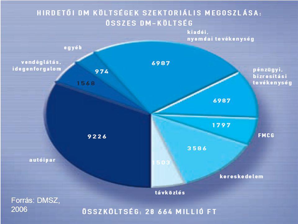 Forrás: DMSZ, 2006