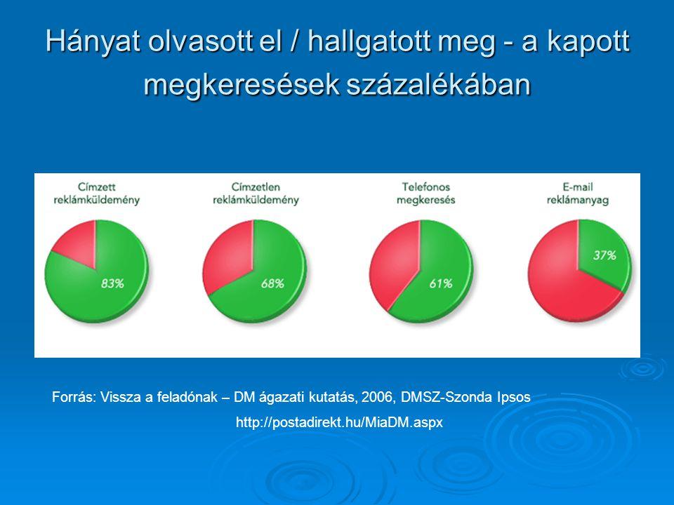 Hányat olvasott el / hallgatott meg - a kapott megkeresések százalékában Forrás: Vissza a feladónak – DM ágazati kutatás, 2006, DMSZ-Szonda Ipsos http://postadirekt.hu/MiaDM.aspx