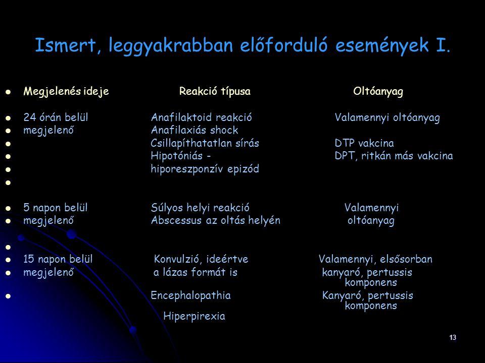 13 Ismert, leggyakrabban előforduló események I. Megjelenés ideje Reakció típusa Oltóanyag 24 órán belül Anafilaktoid reakció Valamennyi oltóanyag meg
