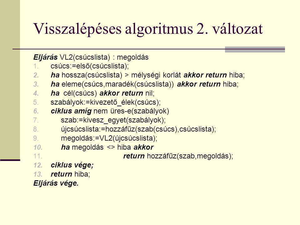 Visszalépéses algoritmus 2. változat Eljárás VL2(csúcslista) : megoldás 1.