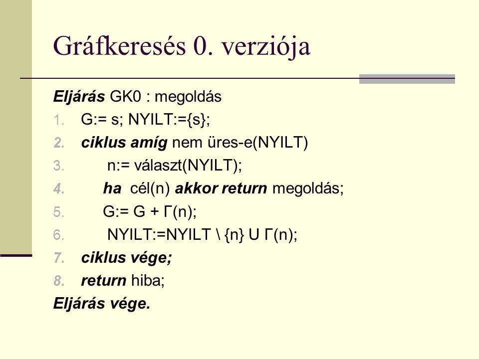 Gráfkeresés 0. verziója Eljárás GK0 : megoldás 1.