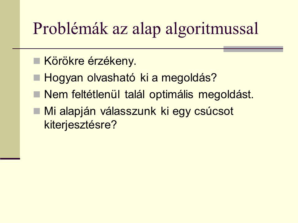 Problémák az alap algoritmussal Körökre érzékeny. Hogyan olvasható ki a megoldás.