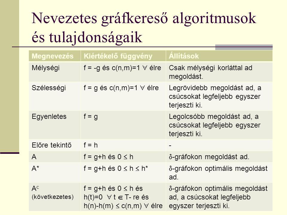 Nevezetes gráfkereső algoritmusok és tulajdonságaik MegnevezésKiértékelő függvényÁllítások Mélységi f = -g és c(n,m)=1  élre Csak mélységi korláttal ad megoldást.