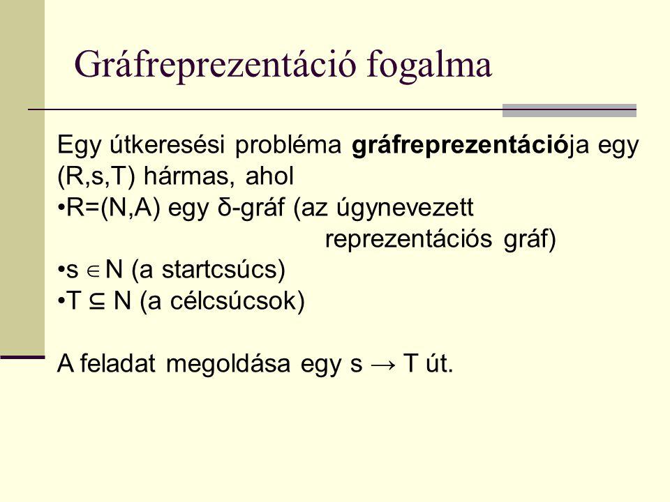 Gráfreprezentáció fogalma Egy útkeresési probléma gráfreprezentációja egy (R,s,T) hármas, ahol R=(N,A) egy δ-gráf (az úgynevezett reprezentációs gráf) s ∈ N (a startcsúcs) T ⊆ N (a célcsúcsok) A feladat megoldása egy s → T út.