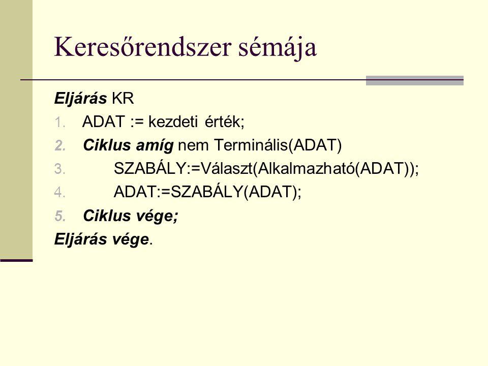 Keresőrendszer sémája Eljárás KR 1. ADAT := kezdeti érték; 2.
