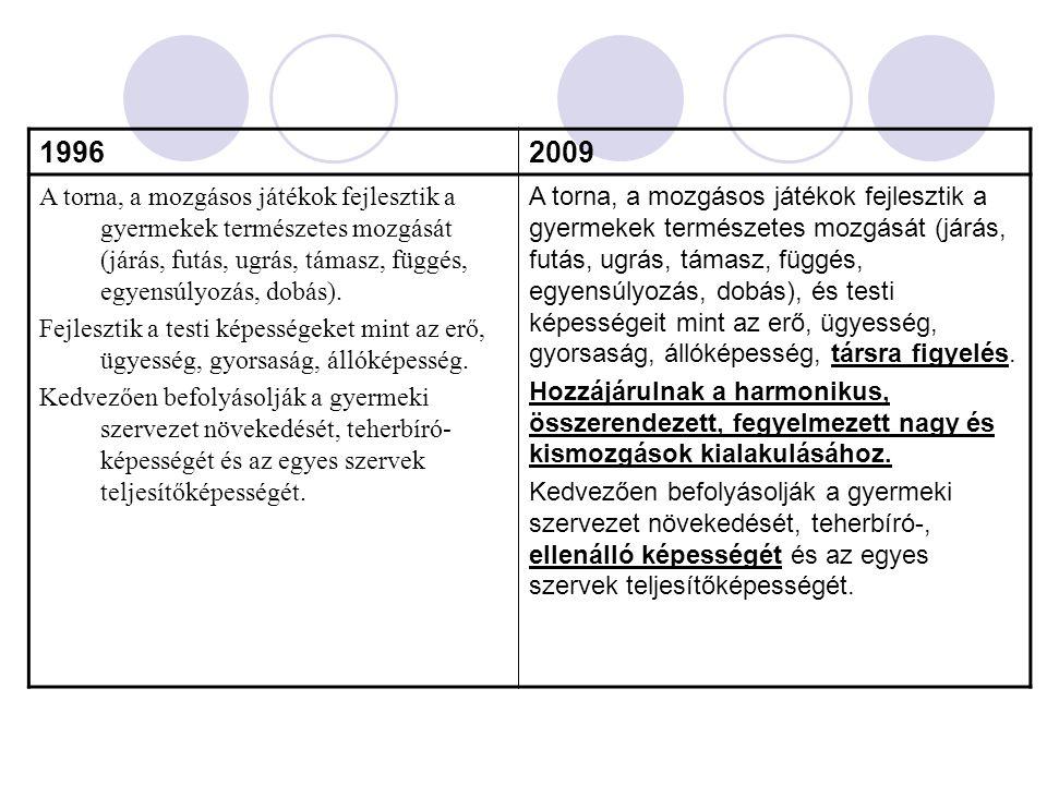 19962009 A torna, a mozgásos játékok fejlesztik a gyermekek természetes mozgását (járás, futás, ugrás, támasz, függés, egyensúlyozás, dobás). Fejleszt