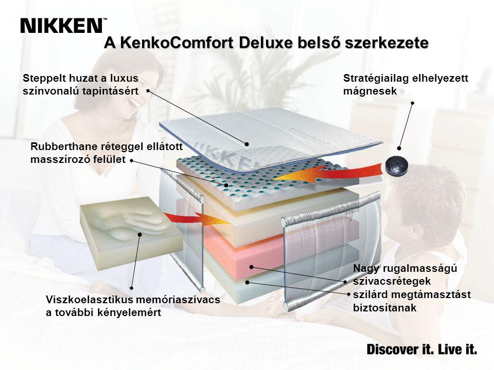 A KenkoComfort Deluxe belső szerkezete Steppelt huzat a luxus színvonalú tapintásért Stratégiailag elhelyezett mágnesek Rubberthane réteggel ellátott masszírozó felület Viszkoelasztikus memóriaszivacs a további kényelemért Nagy rugalmasságú szivacsrétegek szilárd megtámasztást biztosítanak