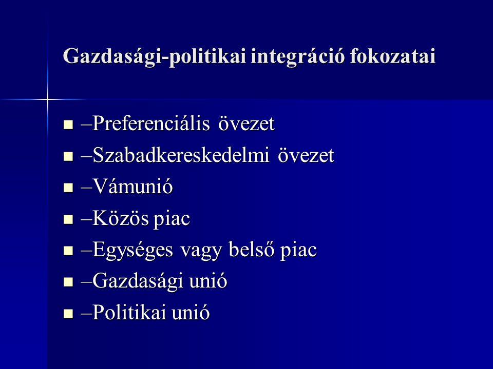 Gazdasági-politikai integráció fokozatai –Preferenciális övezet –Preferenciális övezet –Szabadkereskedelmi övezet –Szabadkereskedelmi övezet –Vámunió
