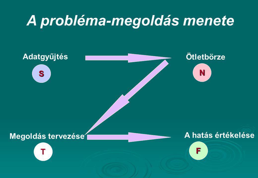 A probléma-megoldás menete Adatgyűjtés S A hatás értékelése F Megoldás tervezése T Ötletbörze N