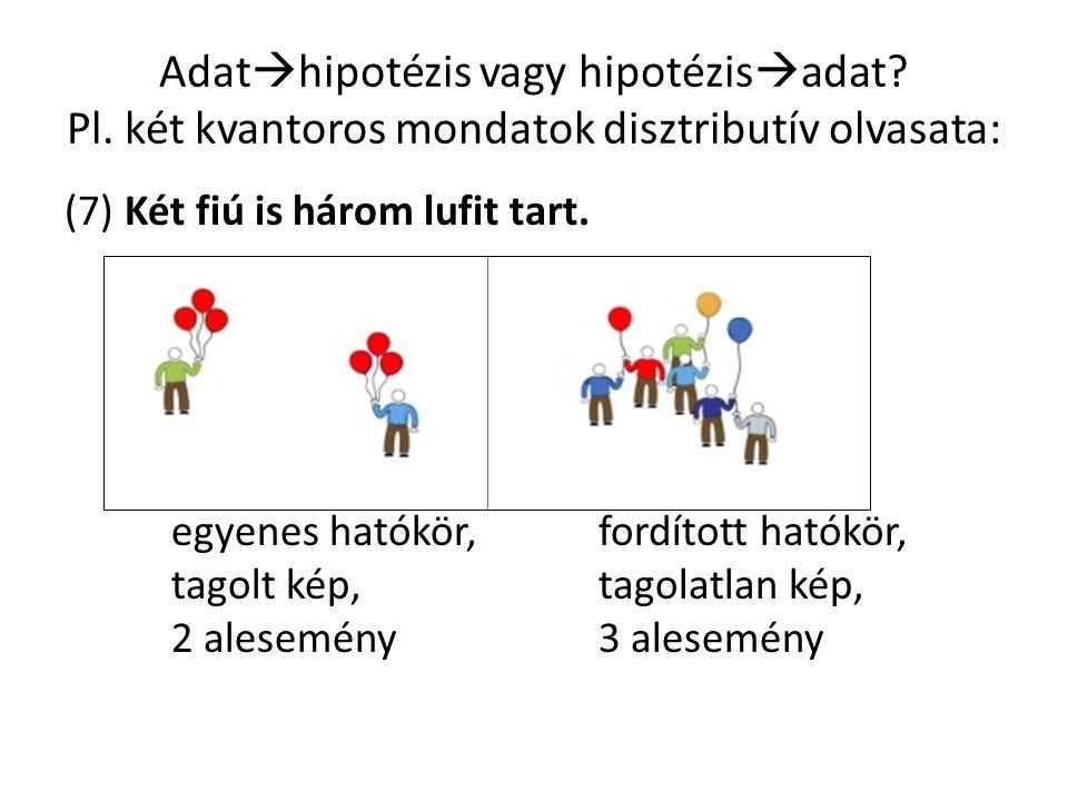 Adat  hipotézis vagy hipotézis  adat? Pl. két kvantoros mondatok disztributív olvasata: (7) Két fiú is három lufit tart. egyenes hatókör, fordított