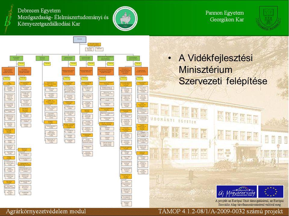 A Vidékfejlesztési Minisztérium Szervezeti felépítése