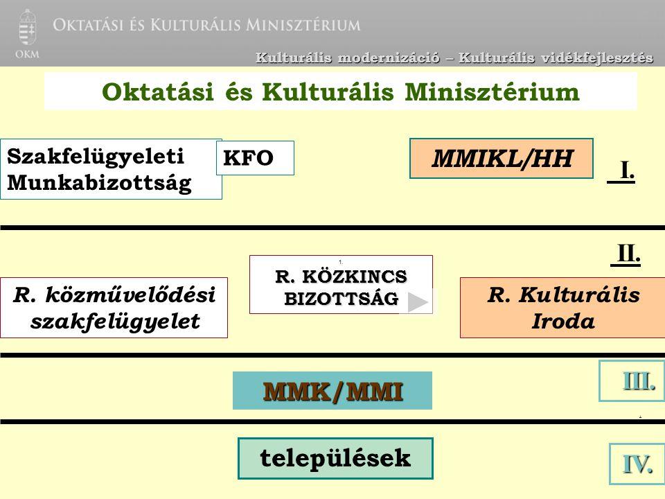 R. Kulturális Iroda R. közművelődési szakfelügyelet 1.