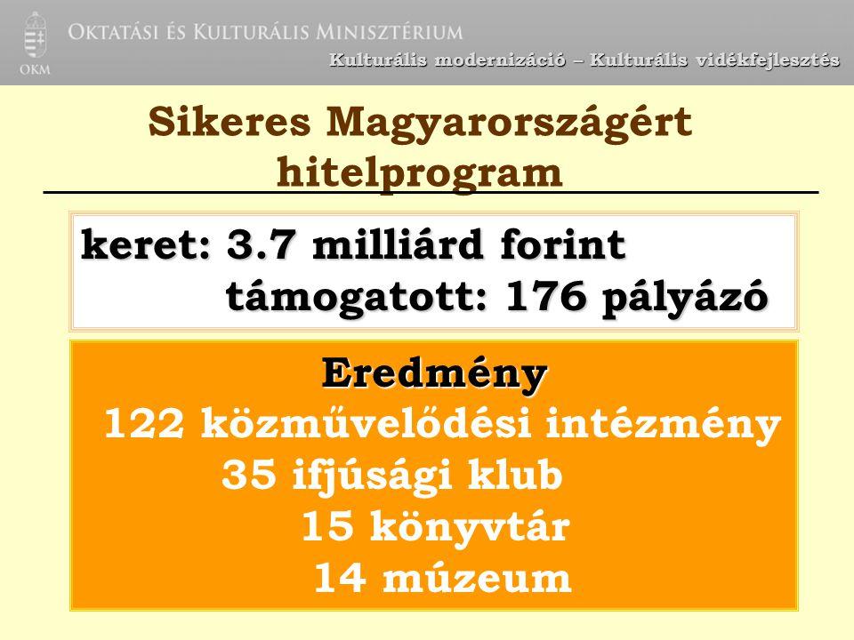 Kulturális modernizáció – Kulturális vidékfejlesztés keret: 3.7 milliárd forint támogatott: 176 pályázó támogatott: 176 pályázó Sikeres Magyarországér