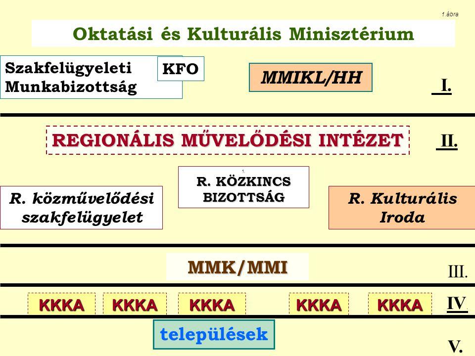 R. Kulturális Iroda R. közművelődési szakfelügyelet 1. R. KÖZKINCS BIZOTTSÁG MMIKL/HH Oktatási és Kulturális Minisztérium 1.ábra Szakfelügyeleti Munka