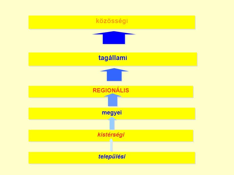 települési kistérségi megyei REGIONÁLIS tagállam i közösség i