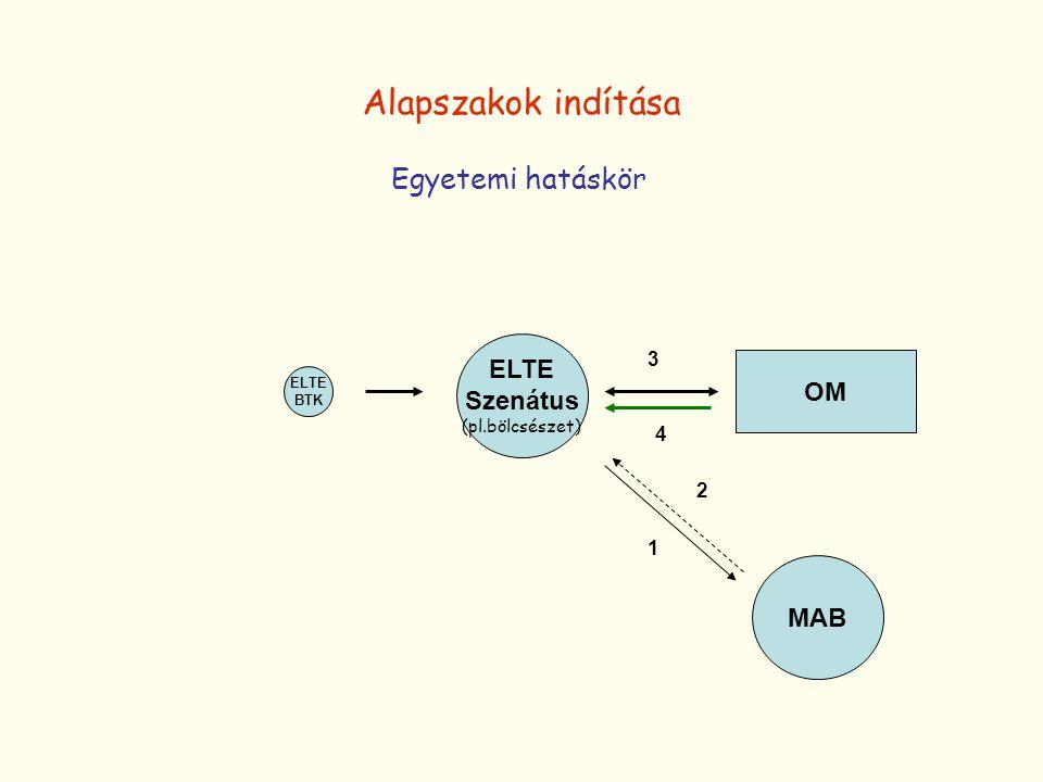 ELTE Szenátus (pl.bölcsészet) OM MAB ELTE BTK 1 3 2 4 Alapszakok indítása Egyetemi hatáskör