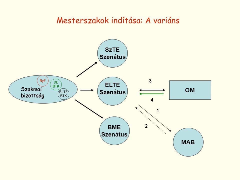 ELTE Szenátus OM MAB Szakmai bizottság ELTE BTK DE BTK NyF 1 3 2 4 SzTE Szenátus BME Szenátus Mesterszakok indítása: A variáns