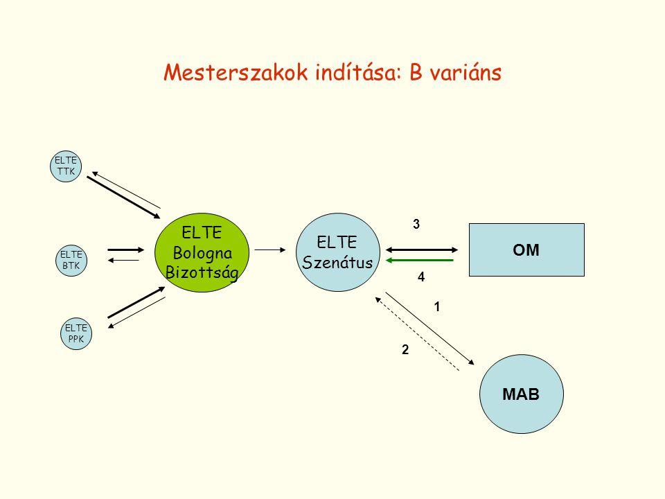 ELTE Bologna Bizottság ELTE TTK ELTE BTK ELTE PPK Mesterszakok indítása: B variáns ELTE Szenátus OM MAB 1 3 2 4