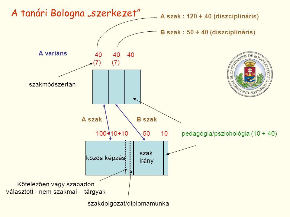 """közös képzés szak irány Kötelezően vagy szabadon választott - nem szakmai – tárgyak szakdolgozat/diplomamunka 100+10+10 50 10pedagógia/pszichológia (10 + 40) A szakB szak A tanári Bologna """"szerkezet 40 40 40 (7) B szak : 50 + 40 (diszciplináris) A szak : 120 + 40 (diszciplináris) szakmódszertan A variáns"""
