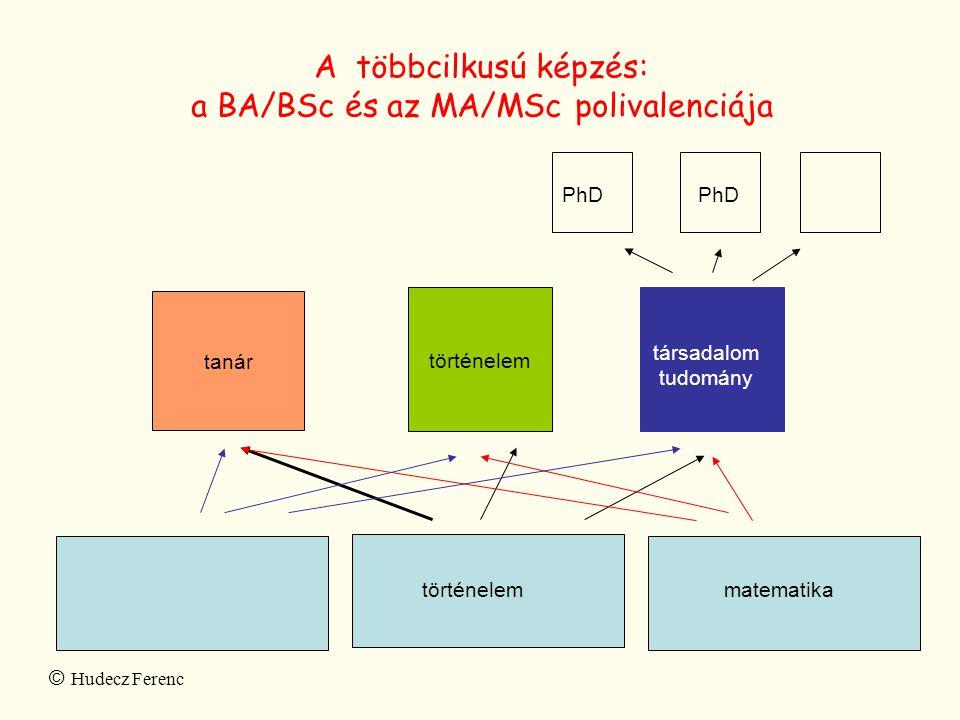 A többcilkusú képzés: a BA/BSc és az MA/MSc polivalenciája matematika történelem tanár társadalom tudomány PhD © Hudecz Ferenc történelemmatematika