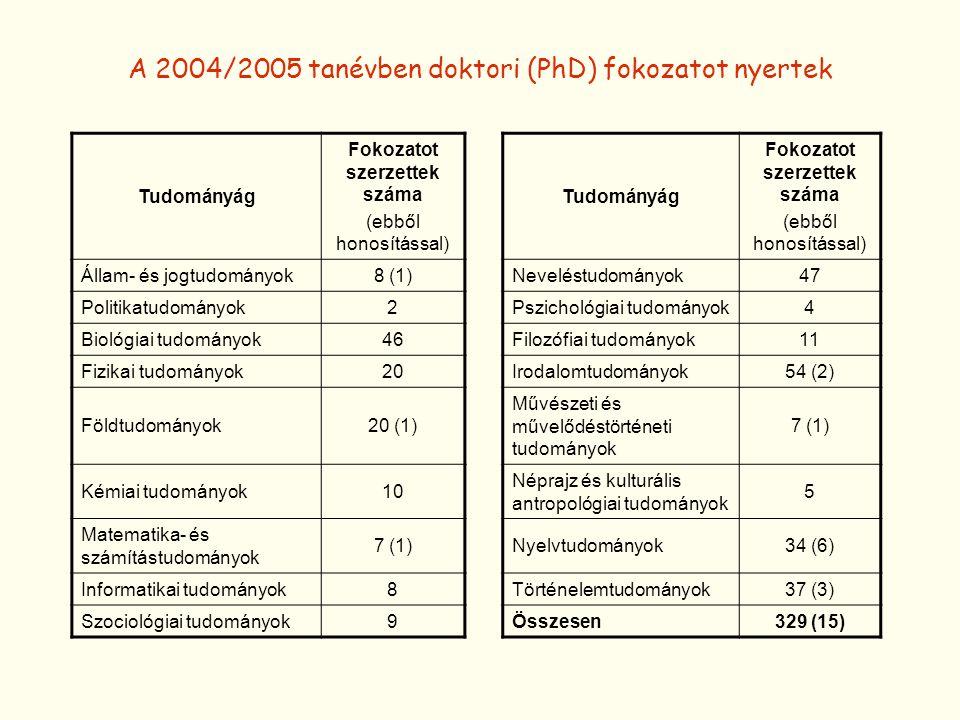 A 2004/2005 tanévben doktori (PhD) fokozatot nyertek Tudományág Fokozatot szerzettek száma (ebből honosítással) Tudományág Fokozatot szerzettek száma (ebből honosítással) Állam- és jogtudományok8 (1)Neveléstudományok47 Politikatudományok2Pszichológiai tudományok4 Biológiai tudományok46Filozófiai tudományok11 Fizikai tudományok20Irodalomtudományok54 (2) Földtudományok20 (1) Művészeti és művelődéstörténeti tudományok 7 (1) Kémiai tudományok10 Néprajz és kulturális antropológiai tudományok 5 Matematika- és számítástudományok 7 (1)Nyelvtudományok34 (6) Informatikai tudományok8Történelemtudományok37 (3) Szociológiai tudományok9Összesen329 (15)