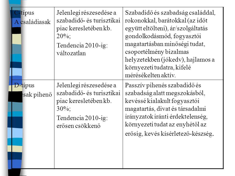 Magánélet Szakmai tevékenység Társasági élet Politika Kultúra Üzleti élet Az élet, mint fogyasztó Szabadság, üdülés Az euro-turista életstílus - kutatás