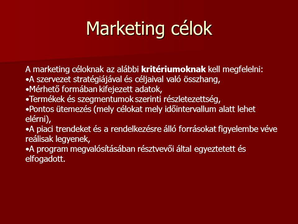 A marketingcélok tartalma Termékek, célpiacok, piaci helyzet (piaci részesedés, forgalom nagysága, növekedése, vagy csökkenése, a vásárlók értékítélet