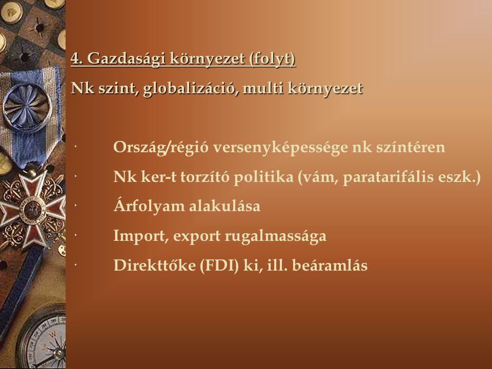 4. Gazdasági környezet (folyt) Nk szint, globalizáció, multi környezet · Ország/régió versenyképessége nk színtéren · Nk ker-t torzító politika (vám,