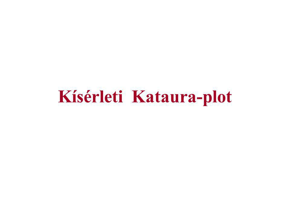 Kísérleti Kataura-plot