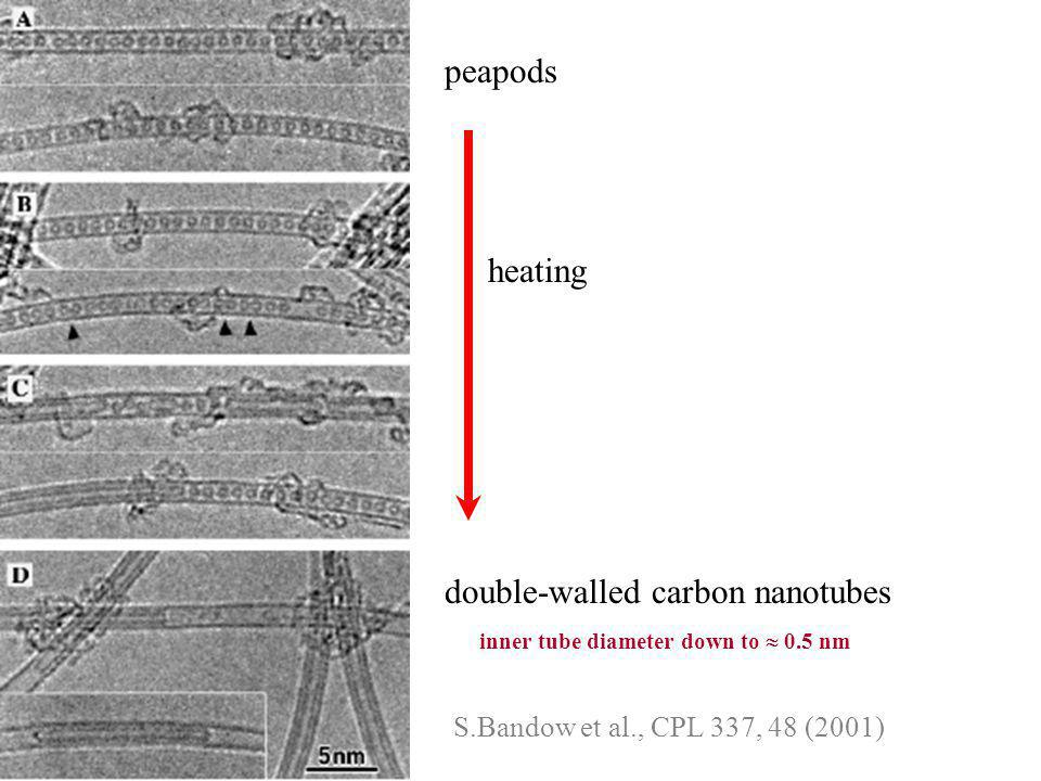 peapods double-walled carbon nanotubes heating S.Bandow et al., CPL 337, 48 (2001) inner tube diameter down to  0.5 nm