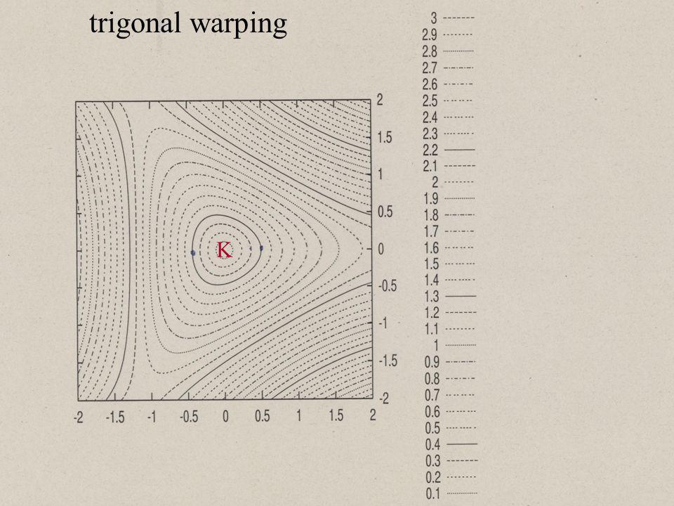 K trigonal warping