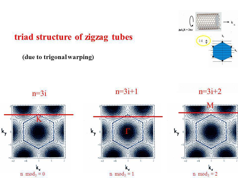 K M  n=3i n=3i+1 x 1/d n mod 3 = 2n mod 3 = 0n mod 3 = 1 n=3i+2 triad structure of zigzag tubes (due to trigonal warping)