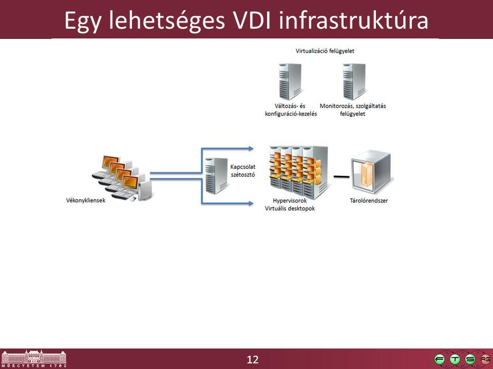 12 Egy lehetséges VDI infrastruktúra