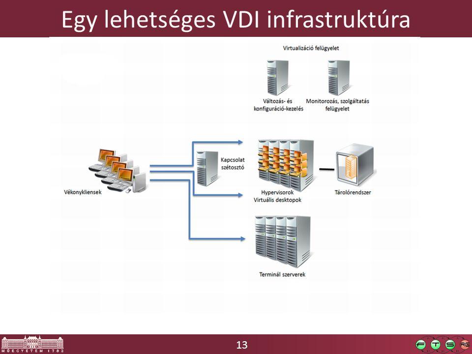 13 Egy lehetséges VDI infrastruktúra