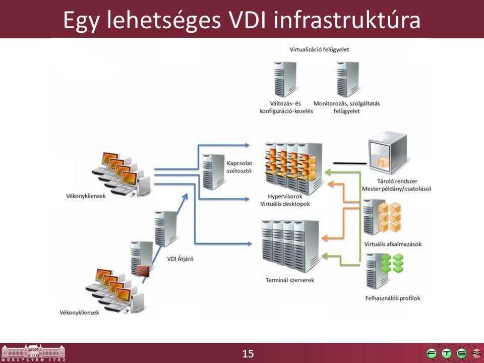 15 Egy lehetséges VDI infrastruktúra