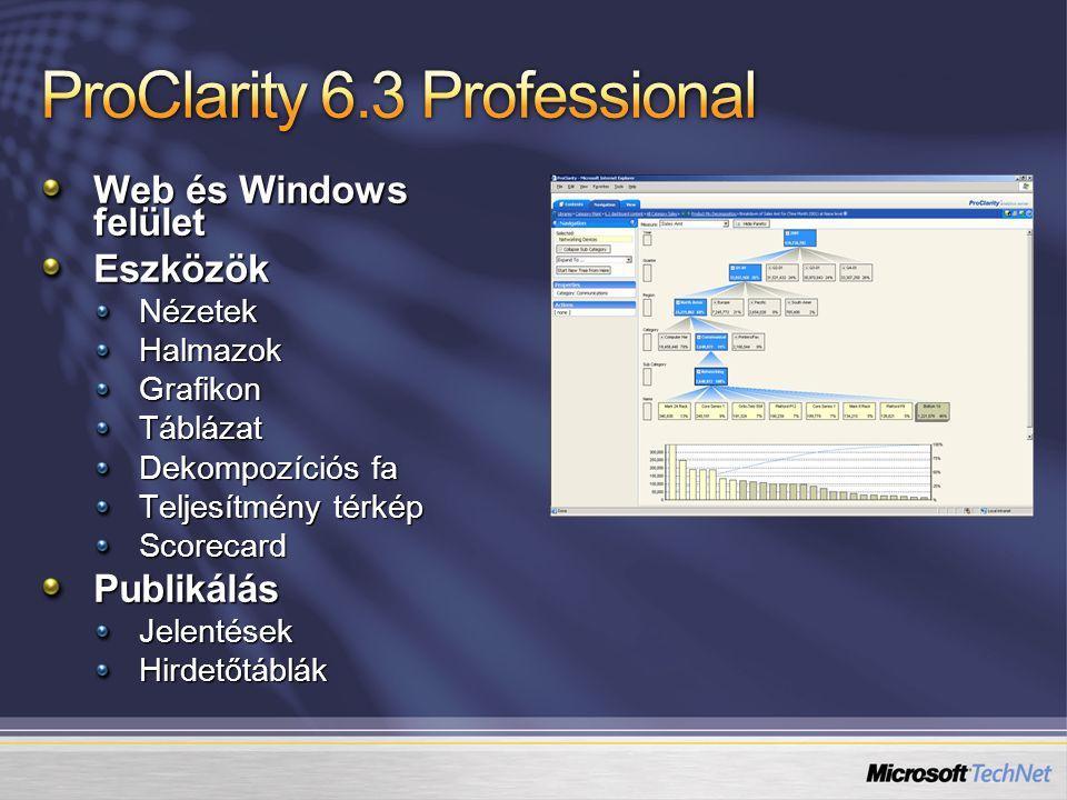Web és Windows felület EszközökNézetekHalmazokGrafikonTáblázat Dekompozíciós fa Teljesítmény térkép ScorecardPublikálásJelentésekHirdetőtáblák