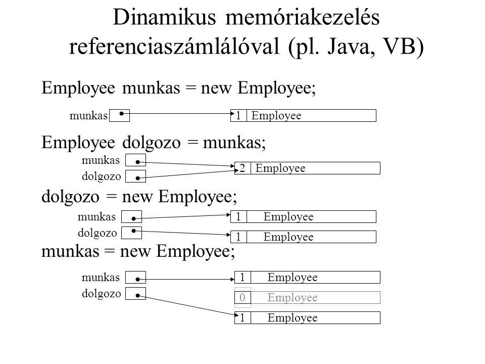 Dinamikus memóriakezelés referenciaszámlálóval (pl. Java, VB) Employee munkas = new Employee; Employee dolgozo = munkas; dolgozo = new Employee; munka