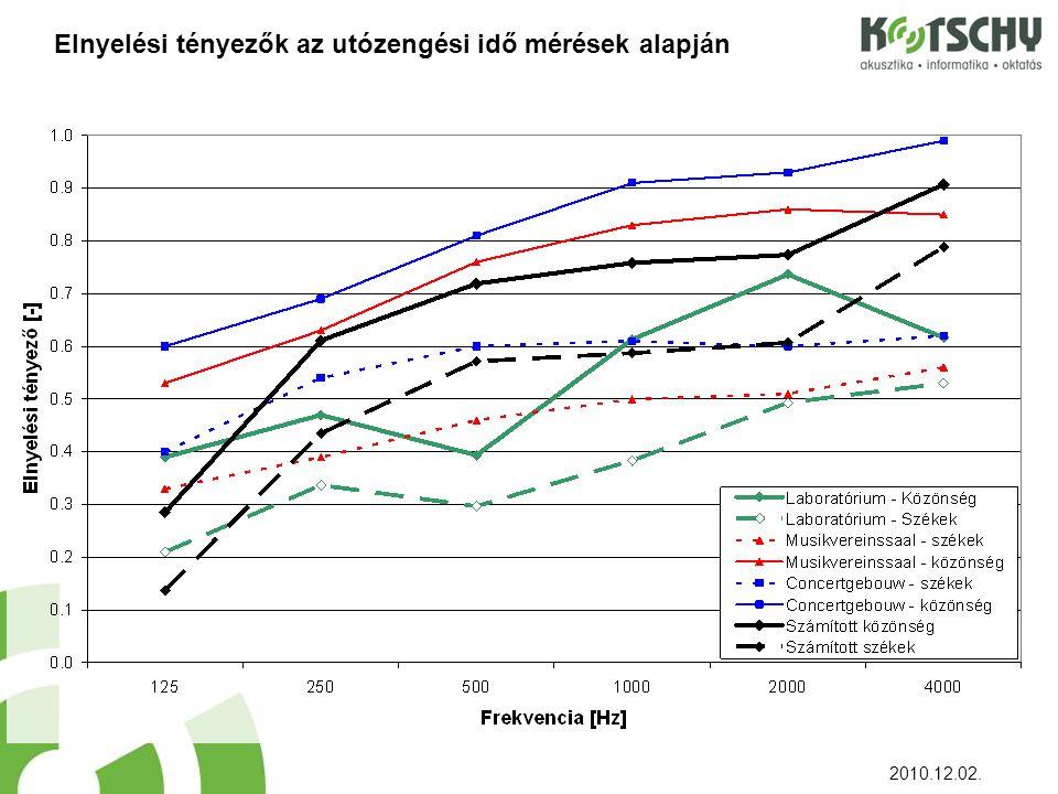 Elnyelési tényezők az utózengési idő mérések alapján 2010.12.02.