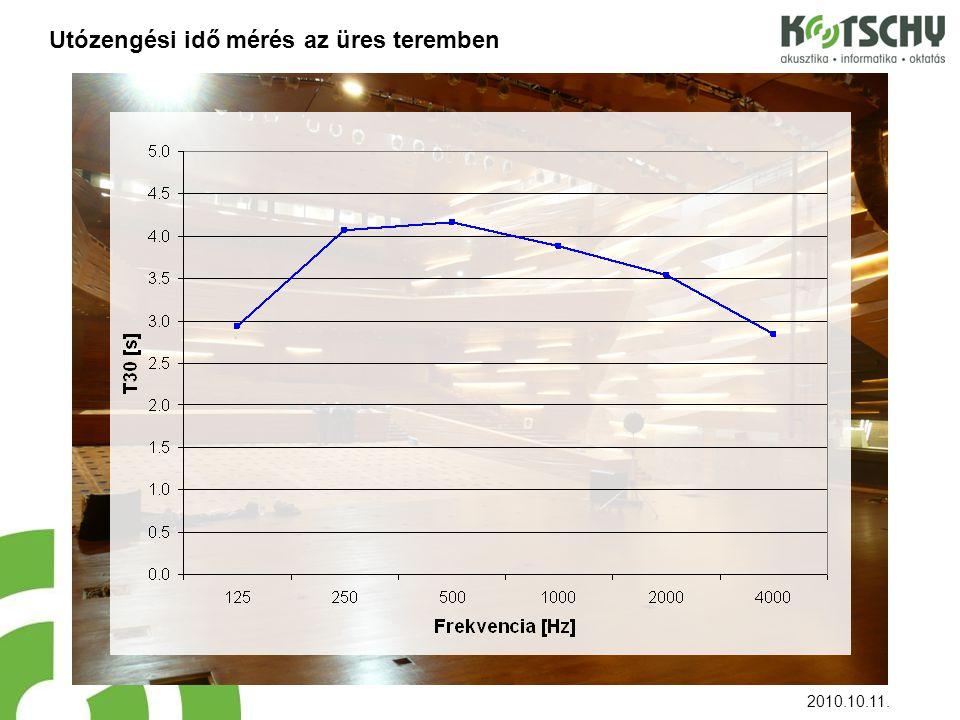 Utózengési idő mérés az üres teremben 2010.10.11.