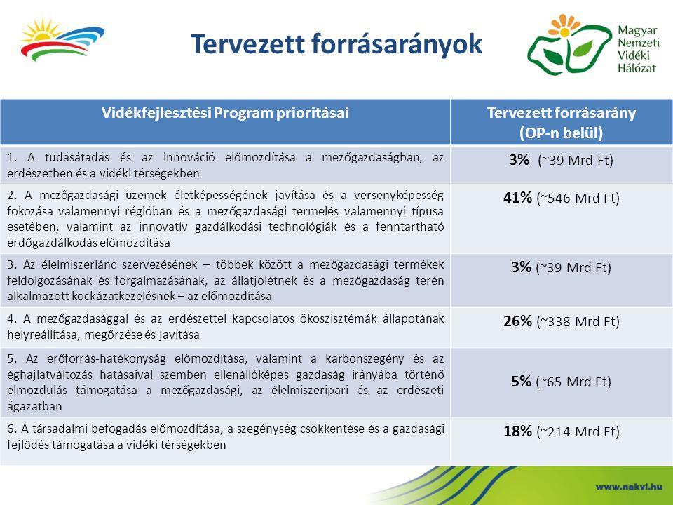 Tervezett forrásarányok Vidékfejlesztési Program prioritásaiTervezett forrásarány (OP-n belül) 1. A tudásátadás és az innováció előmozdítása a mezőgaz