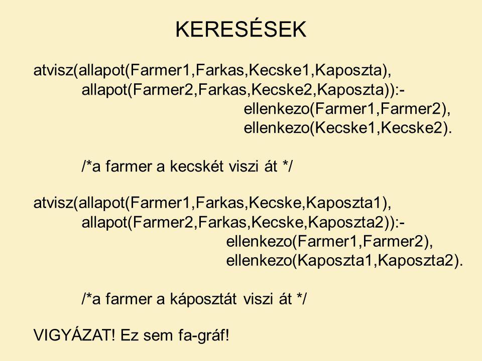 KERESÉSEK atvisz(allapot(Farmer1,Farkas,Kecske1,Kaposzta), allapot(Farmer2,Farkas,Kecske2,Kaposzta)):- ellenkezo(Farmer1,Farmer2), ellenkezo(Kecske1,Kecske2).