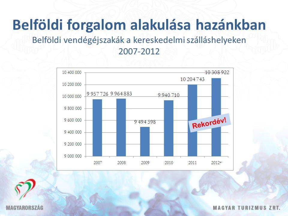 Belföldi forgalom alakulása hazánkban Belföldi vendégéjszakák a kereskedelmi szálláshelyeken 2007-2012 Rekordév!