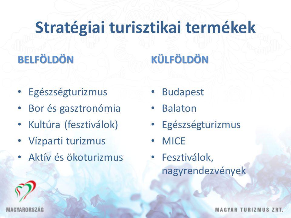 Stratégiai turisztikai termékek BELFÖLDÖN Egészségturizmus Bor és gasztronómia Kultúra (fesztiválok) Vízparti turizmus Aktív és ökoturizmusKÜLFÖLDÖN Budapest Balaton Egészségturizmus MICE Fesztiválok, nagyrendezvények