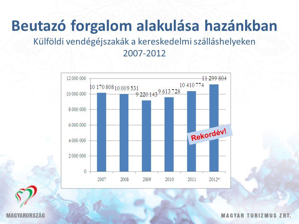 Beutazó forgalom alakulása hazánkban Külföldi vendégéjszakák a kereskedelmi szálláshelyeken 2007-2012 Rekordév!