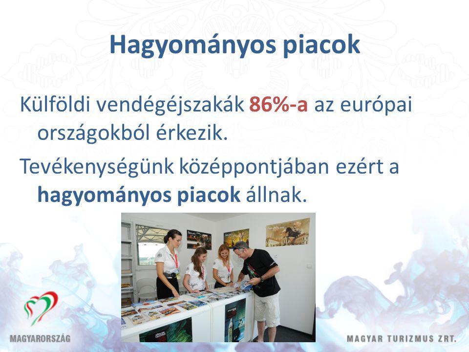 Hagyományos piacok Külföldi vendégéjszakák 86%-a az európai országokból érkezik. Tevékenységünk középpontjában ezért a hagyományos piacok állnak.
